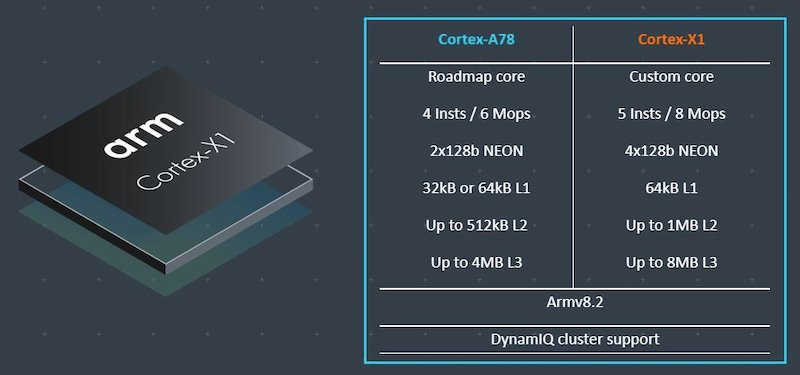 Side-by-side specs of the Cortex-A78 vs. the Cortex-X1