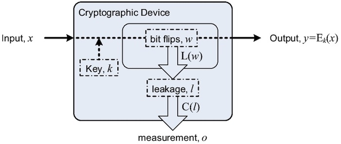 An example of a side-channel leak model.
