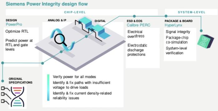 Siemens' power integrity design flow.