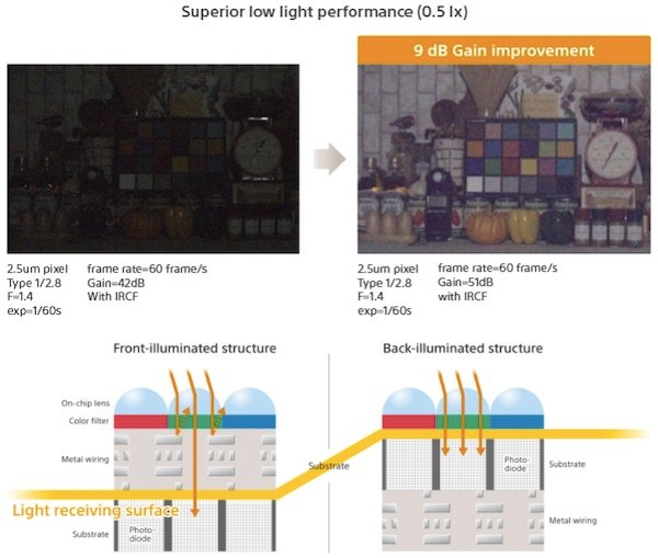 Significant improvements in low light performance through structure changes (right)
