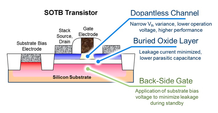 Silicon-on-thin-buried-oxide (SOTB) process technology.
