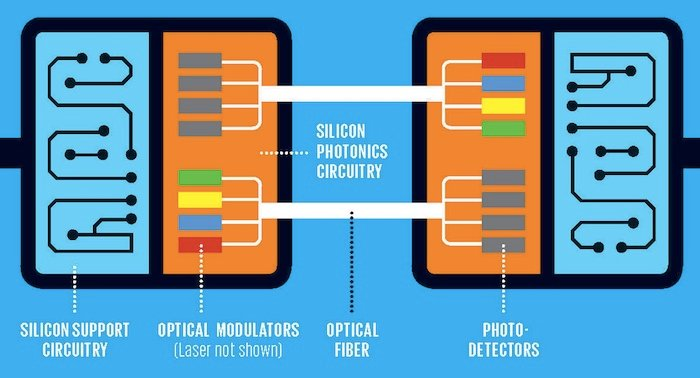 Silicon photonics use light for communication