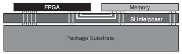 Silicon stacking helps implement DRAM memory and the FPGA side-by-side