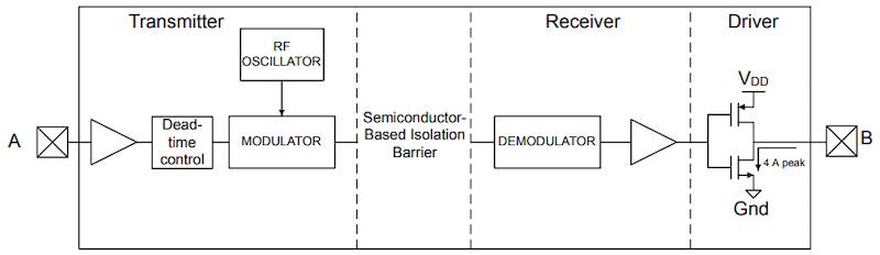 Simplified block diagram for a single Si827x channel