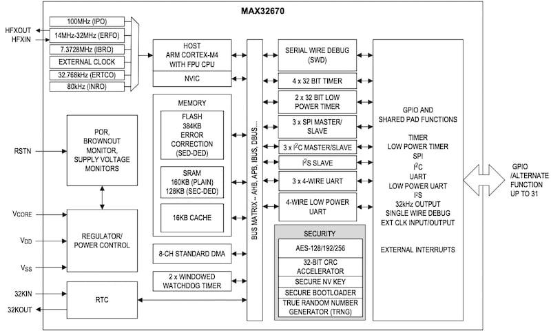 Simplified block diagram of MAX32670.
