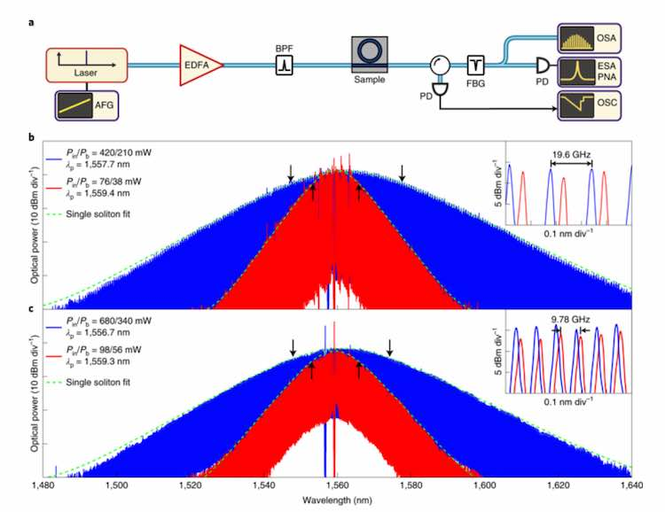 Single solitons with microwave K-band and X-band repetition rates.