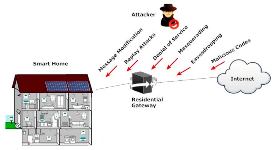 Smart home security attacks