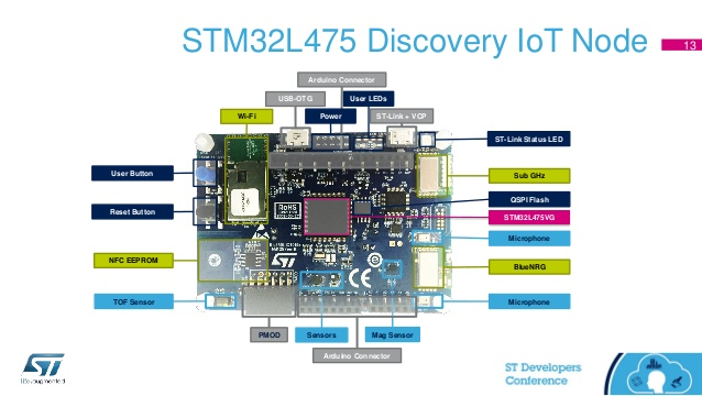 New STM32 Kit Integrates Cloud Connectivity and Sensors for IoT