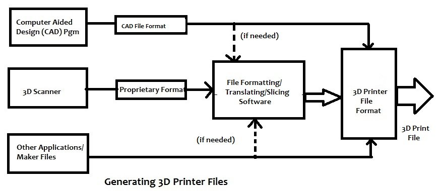 introduction to 3d printing  history  processes  and