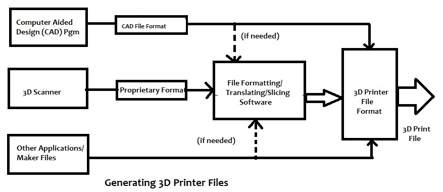 Introduction to 3D Printing: History, Processes, and Market Growth