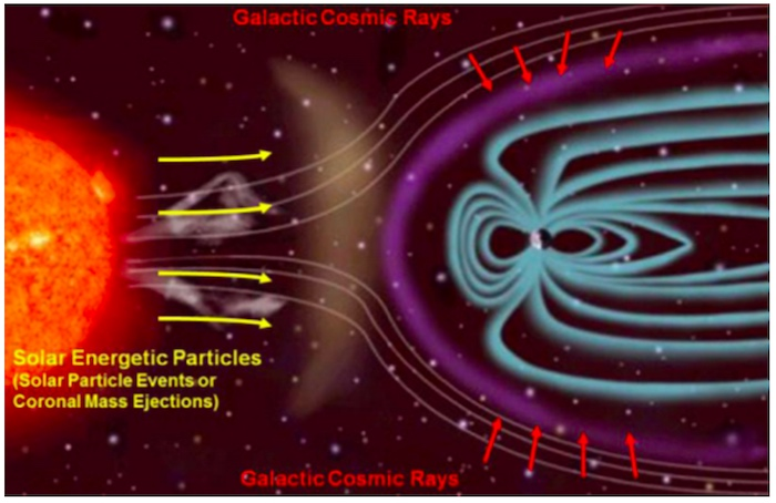 Sources of radiation in space
