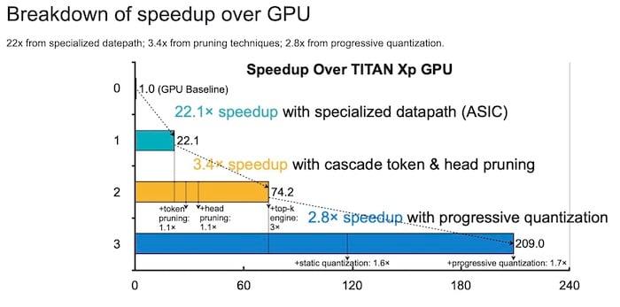 A breakdown of speedup over GPU for SpAtten
