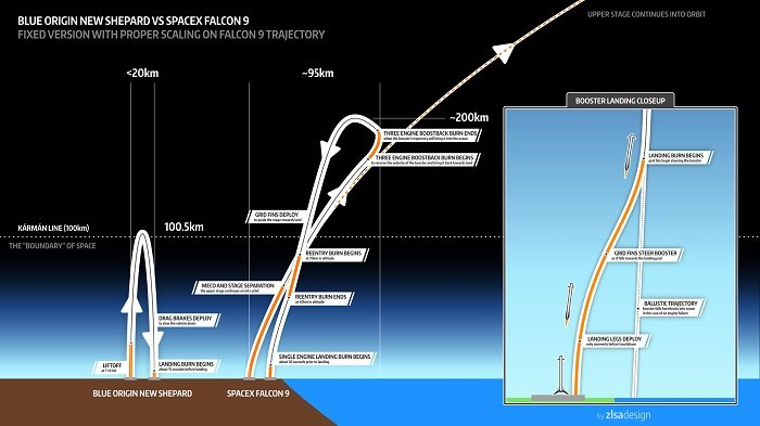 A Look at SpaceX's Systems for Launching and Landing Falcon 9 Rockets