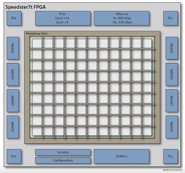Block diagram of Achronix's Speedster7t FPGA.