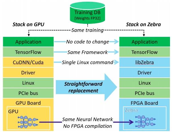Stack on GPU vs. stack on Zebra