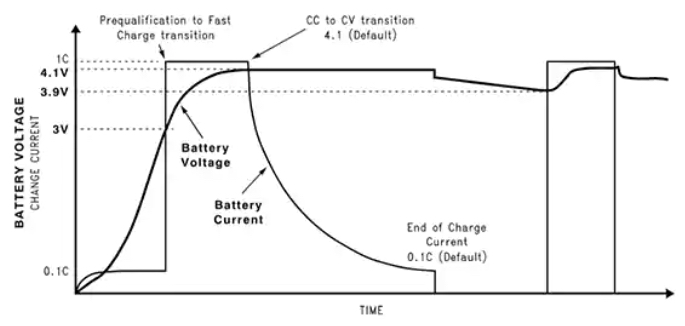 Stages in charging a lithium-Ion battery