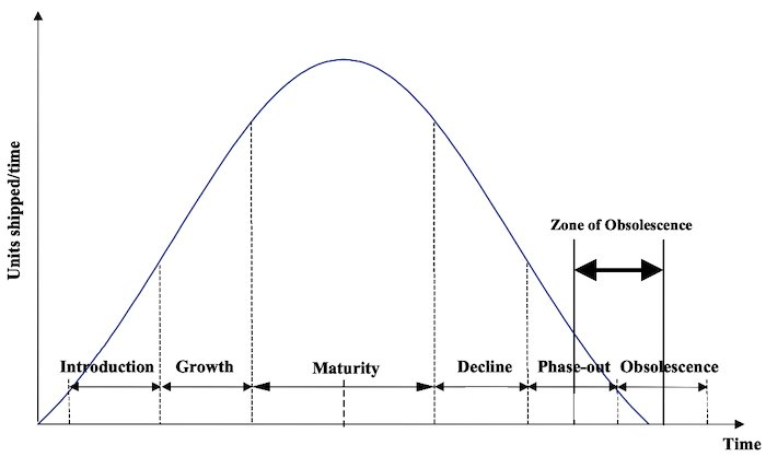 Stages of product lifecycle charted in a standardized curve