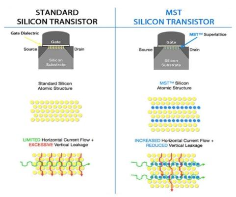 Standard vs. MST transistors