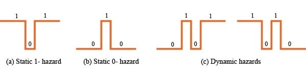 Hazards in Combinational Logic