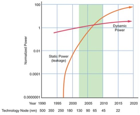 Static power consumption is becoming increasingly relevant as chips scale down