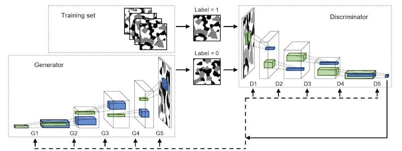The structure of the machine learning algorithm and the approach it uses to learn the essence of microstructural data.