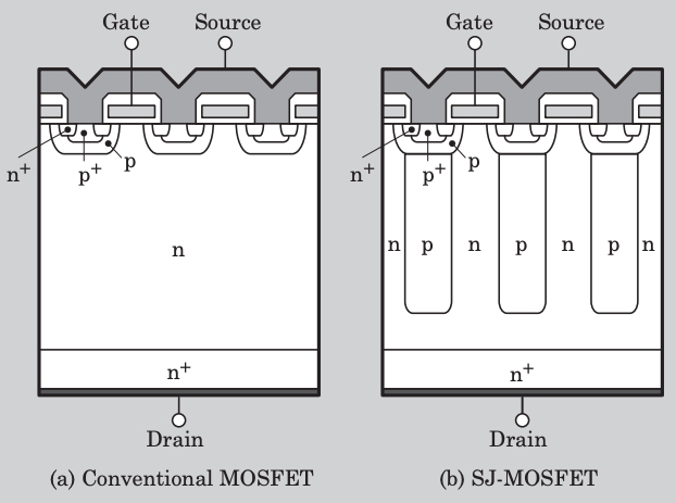 Structure of a planar power MOSFET (left) and a Super Junction MOSFET (right)