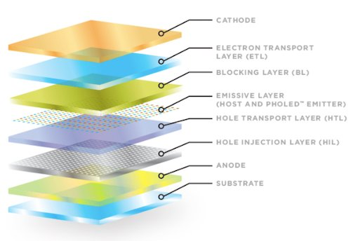 Structure of an OLED