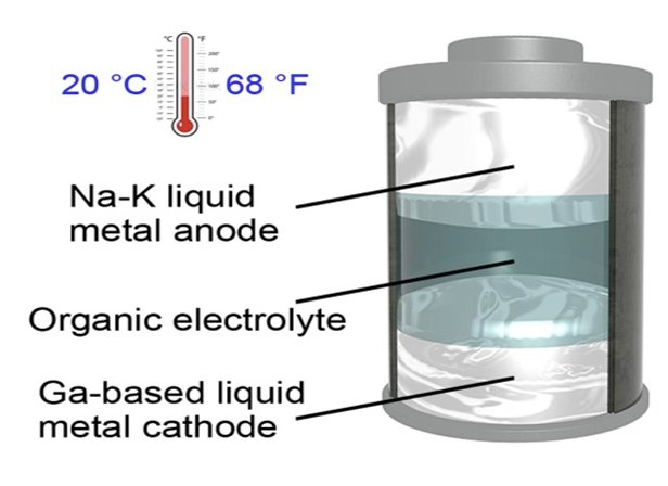 Structure of the new liquid-metal battery