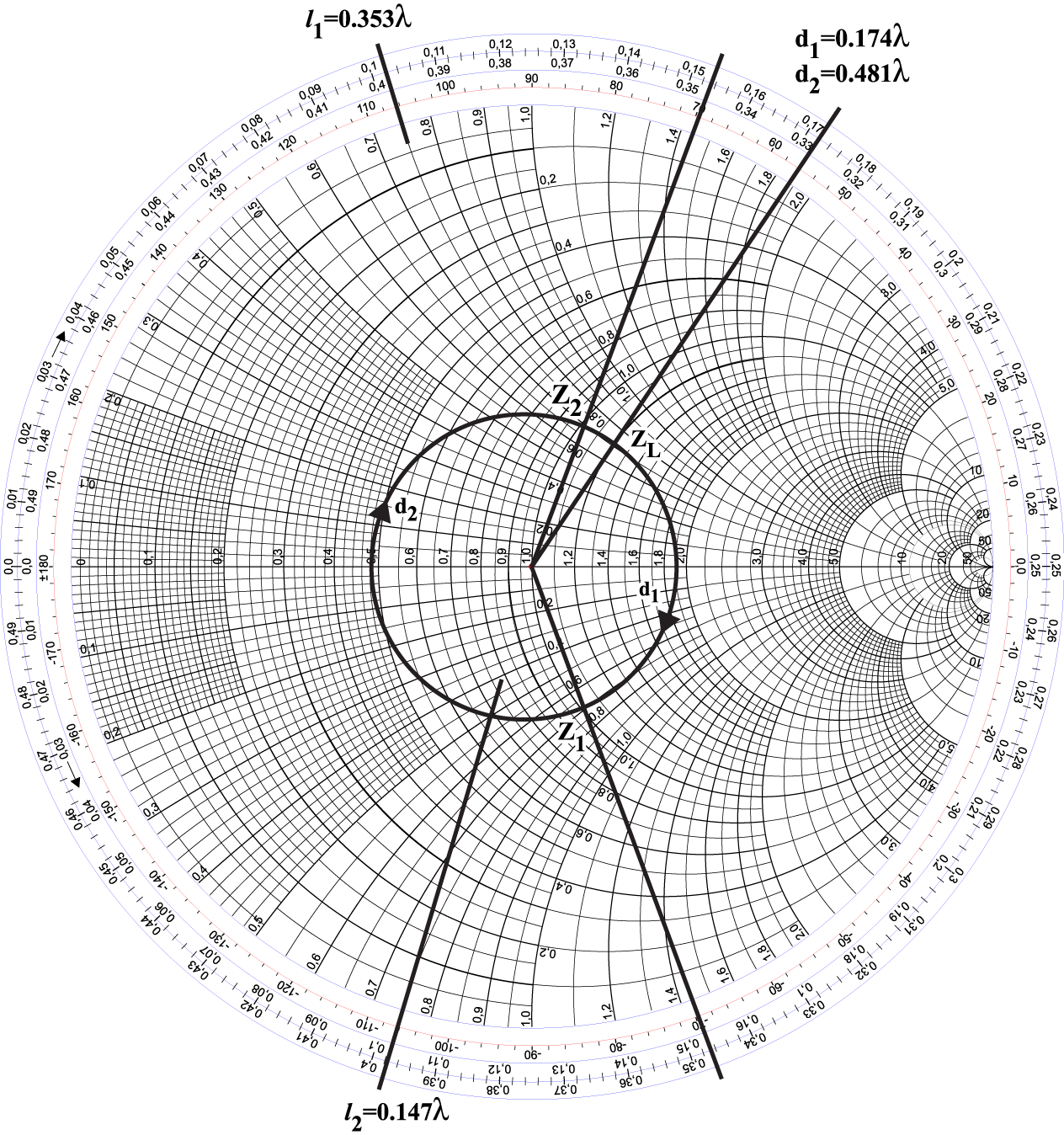 learn stub tuning with a smith chart