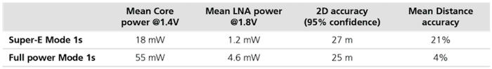 Super-E mode compared to full power mode