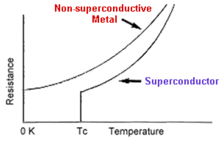 Superconductors have zero resistance below a critical temperature point