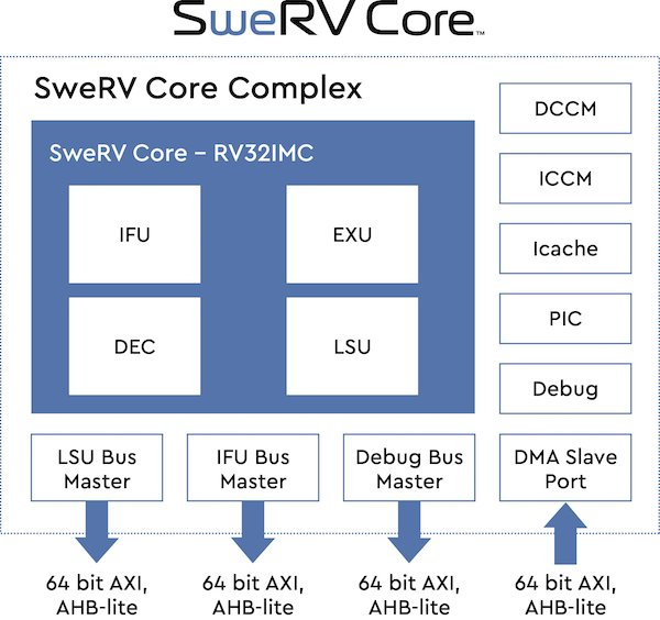 Figure 2. The SweRV Core Block Diagram