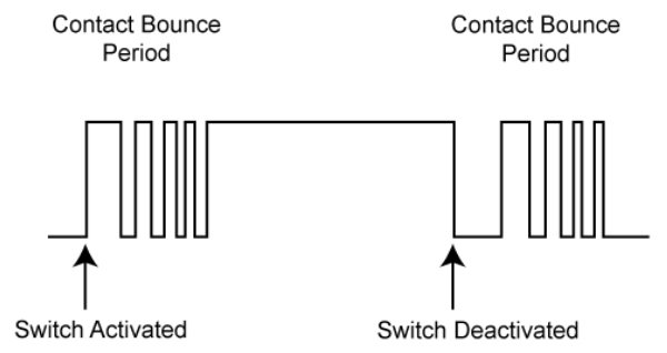 Switch bounce visualized