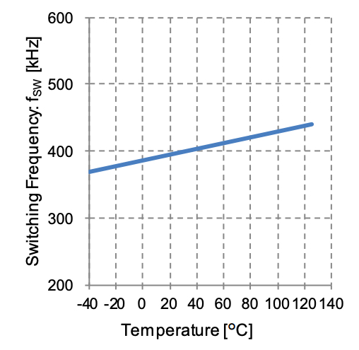 Switching frequency varies in response to temperature variations
