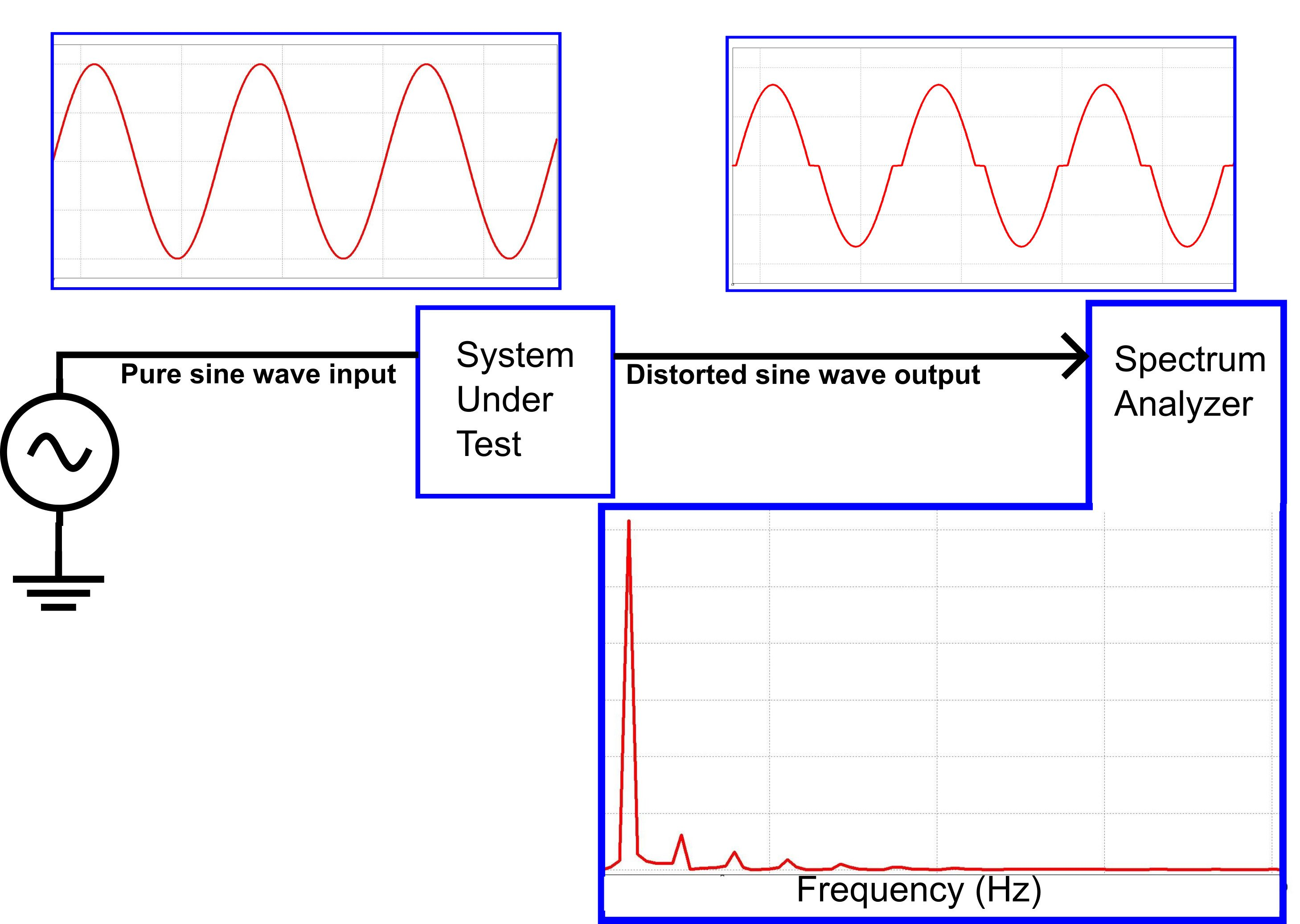 Understanding Calculating And Measuring Total Harmonic Distortion Modifying Square Wave Inverters To Sine Equivalents Example Thd Measurement