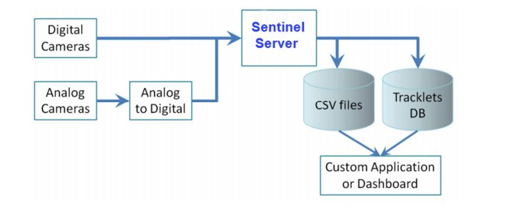 System architecture of Sentinel
