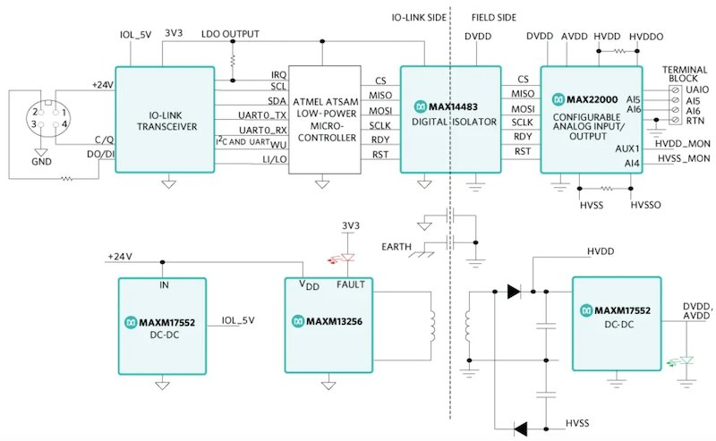 System block diagram of the new reference design