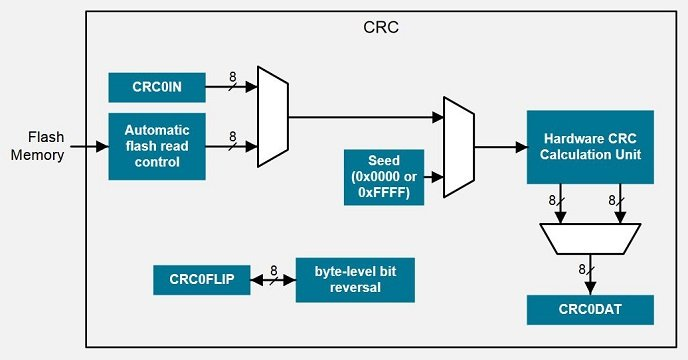The Cyclic Redundancy Check  Crc   Finding U2014and Even