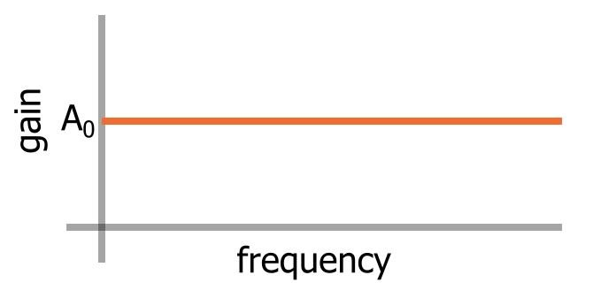 Focusing on Phase: The All-Pass Filter