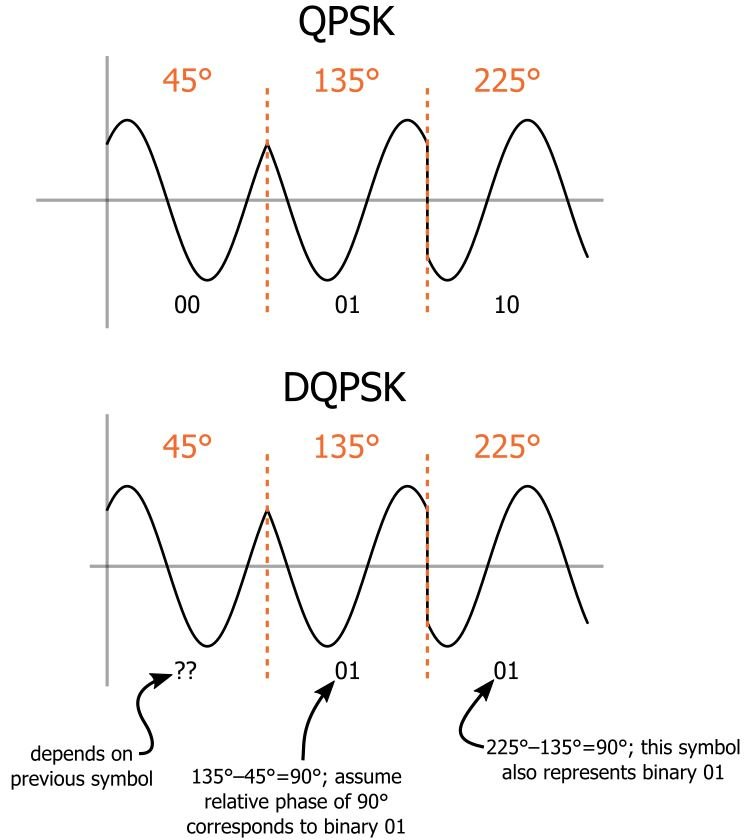 learning about differential quadrature phase shift keying  dqpsk  modulation