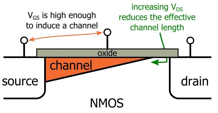 MOSFET Channel-Length Modulation