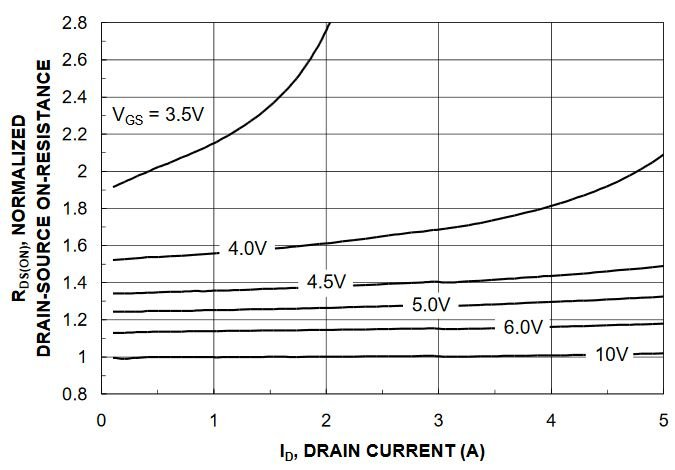 Understanding MOSFET On-State Drain-to-Source Resistance