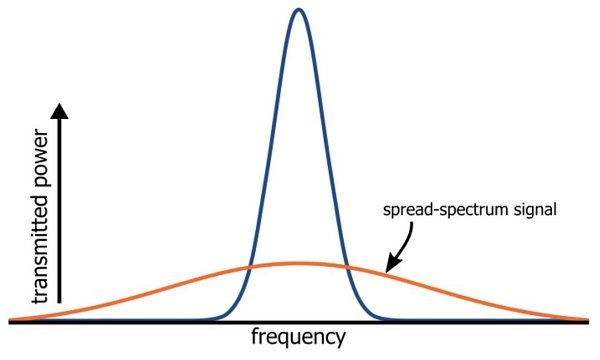 List of Synonyms and Antonyms of the Word: spread spectrum