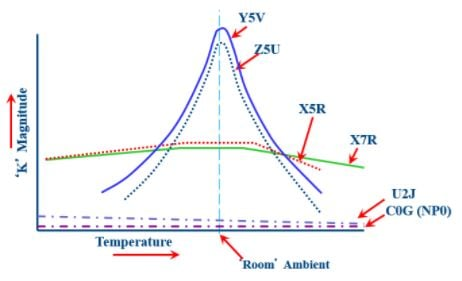 X7r X5r C0g A Concise Guide To Ceramic Capacitor Types