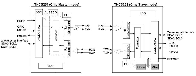 THCS251 block diagram
