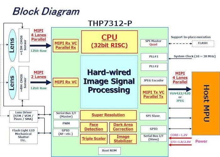THine's THP7312-P block diagram.