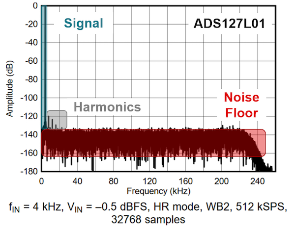 Resolving the Signal: Introduction to Noise in Delta-Sigma