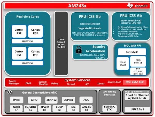 AM243x block diagram.