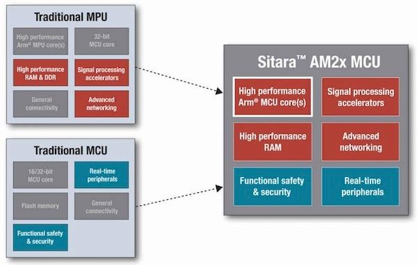 Sitara AM2x's fundamental building blocks.