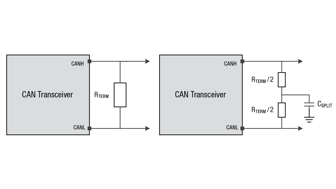 Comparison diagram of standard vs. split termination scheme in a CAN transceiver.